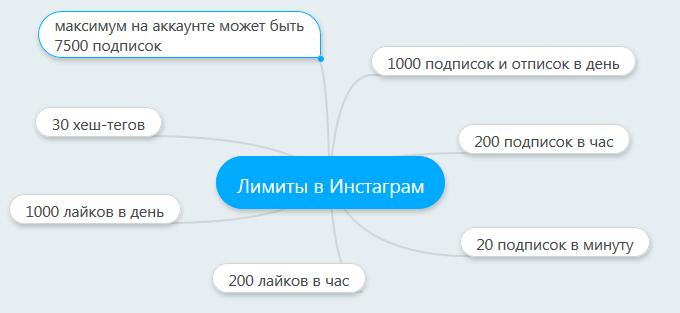лимиты Инстаграм
