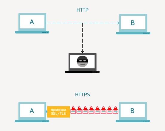 SSL-сертификат зачем нужен