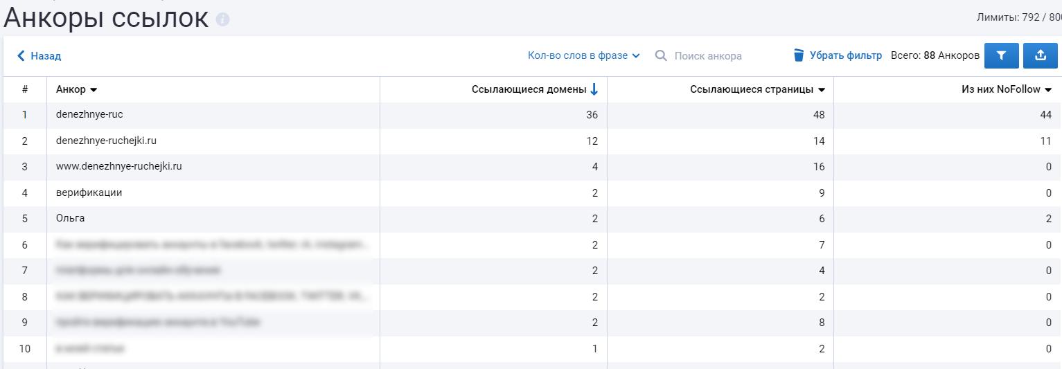 таблица с анкорами ссылок на Serpstat