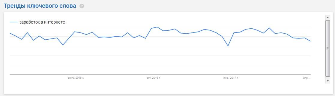 тренды ключевого слова на serpstat