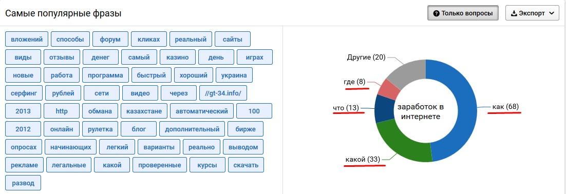 анализ ключевых слов онлайн