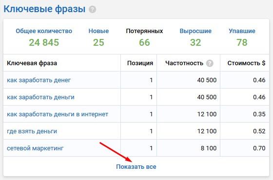 ключевые фразы Google Россия