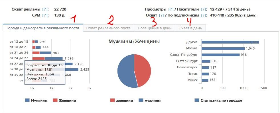 Анализ статистики сообществ через биржу рекламы Sociate