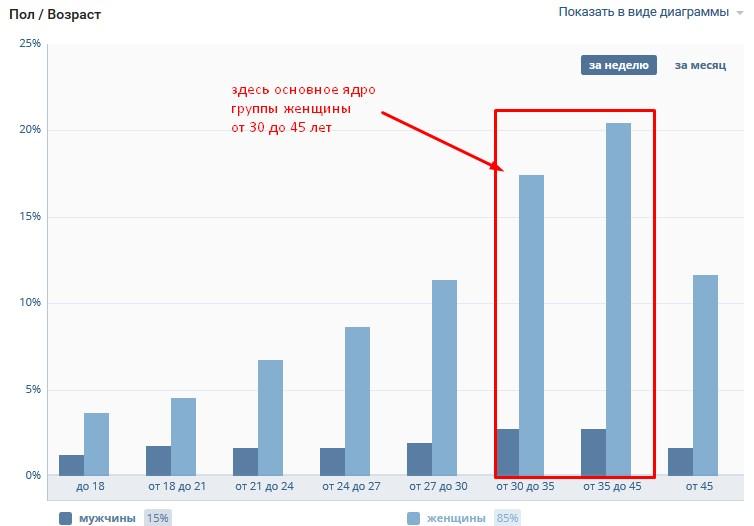 график пол/возраст вконтакте