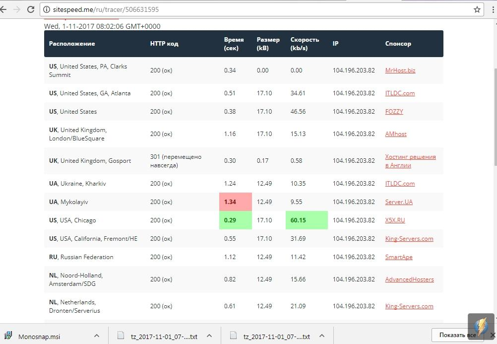 сервис для определения скорости загрузки сайта