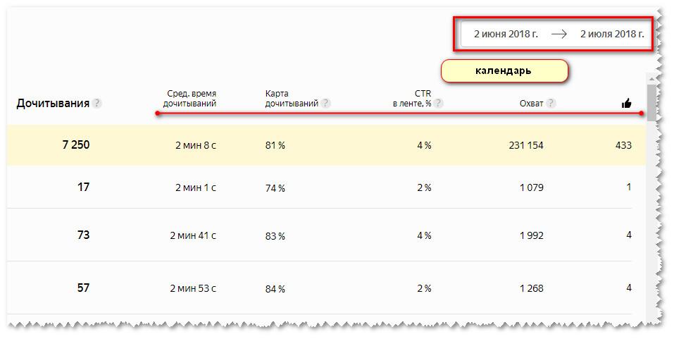 статистика на Яндекс Дзен