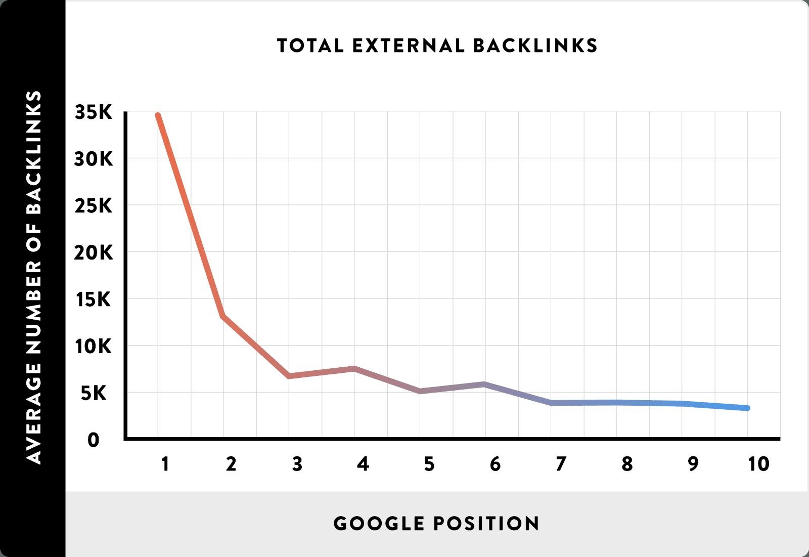 график влияния внешних ссылок на сайт