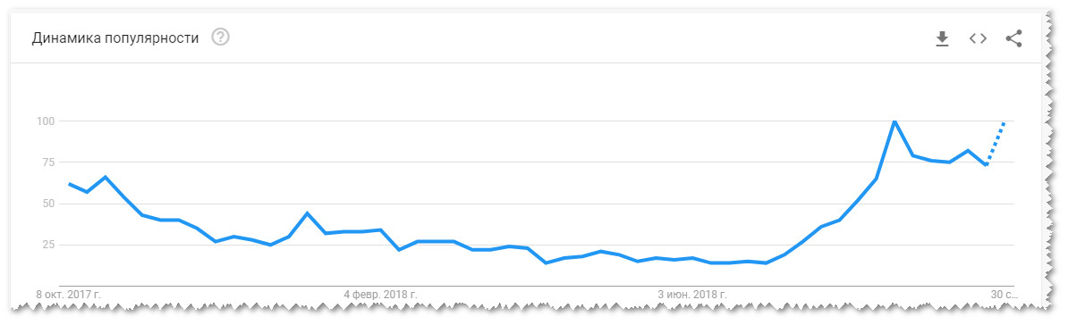 гугл трендс анализ запросов