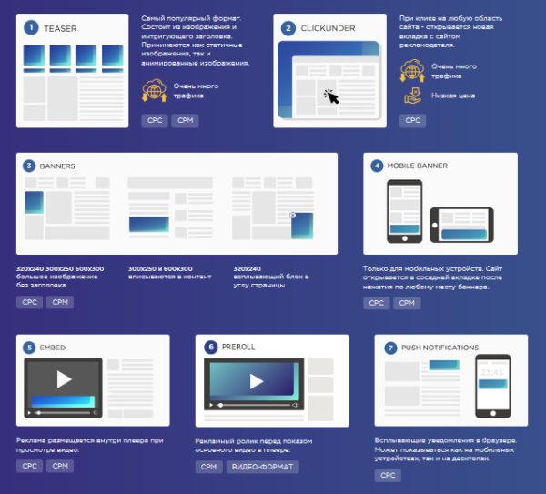 форматы рекламы для монетизации сайта