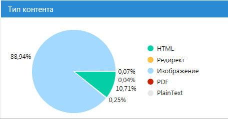 анализ сайта по типу контента