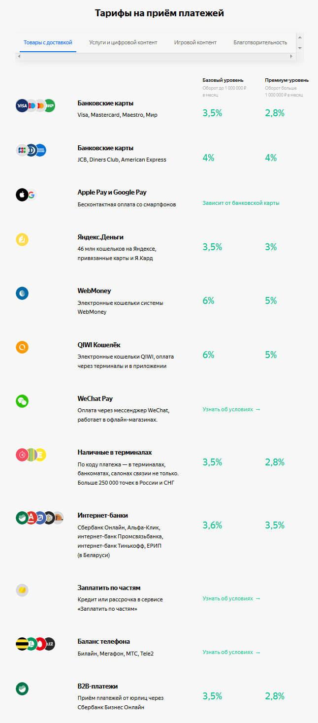 тарифы Яндекс Кассы