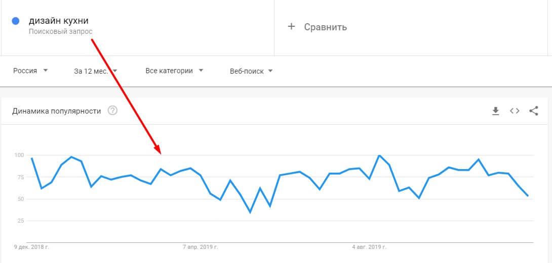 Google Trends: анализ запросов для онлайн-школы