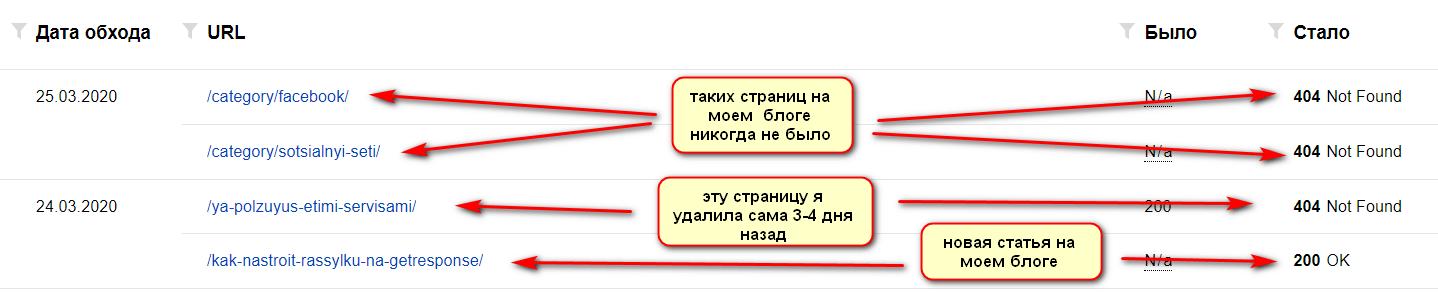показатели статистики обхода