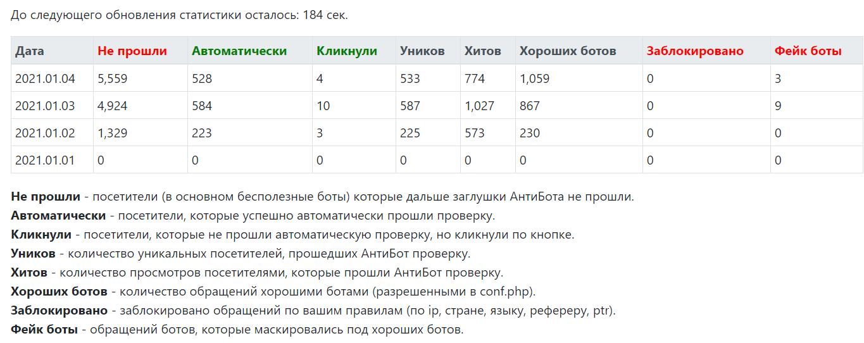 статистика антибота
