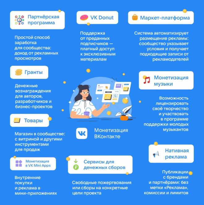 форматы монетизации во вконтакте