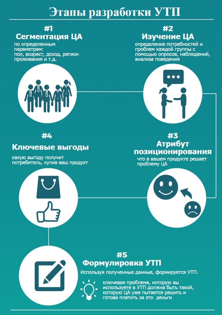 продвижение онлайн-школы